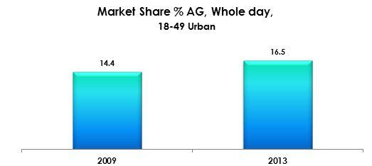 MArket share ag