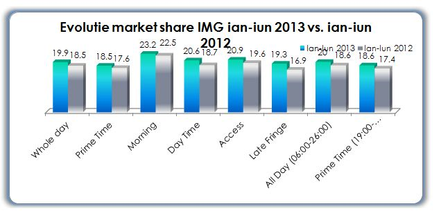 evolutie market share img ian-unie