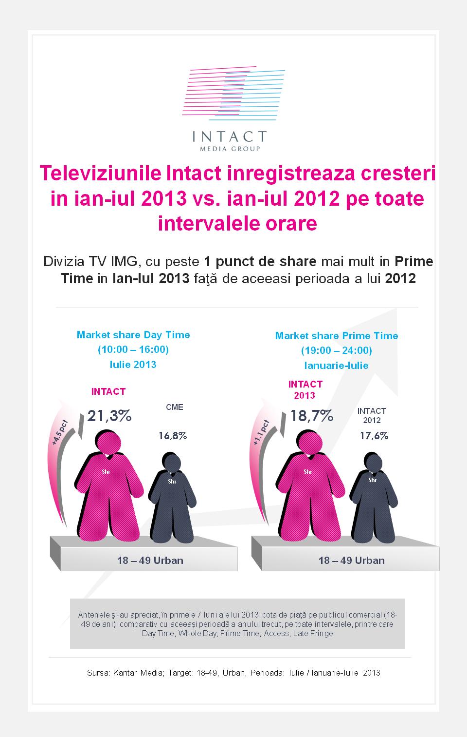 televiziunile-intact-inregistreaza-cresteri-in-ian-iulie-2013vs-ian-iulie-2012
