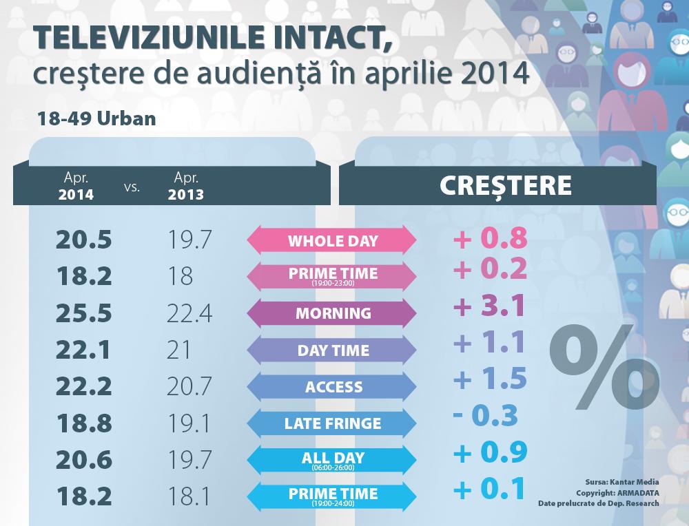 televiziunile Intact crestere de audienta in aprilie 2014