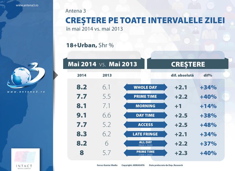 A3_grafic_mai-2014-2013