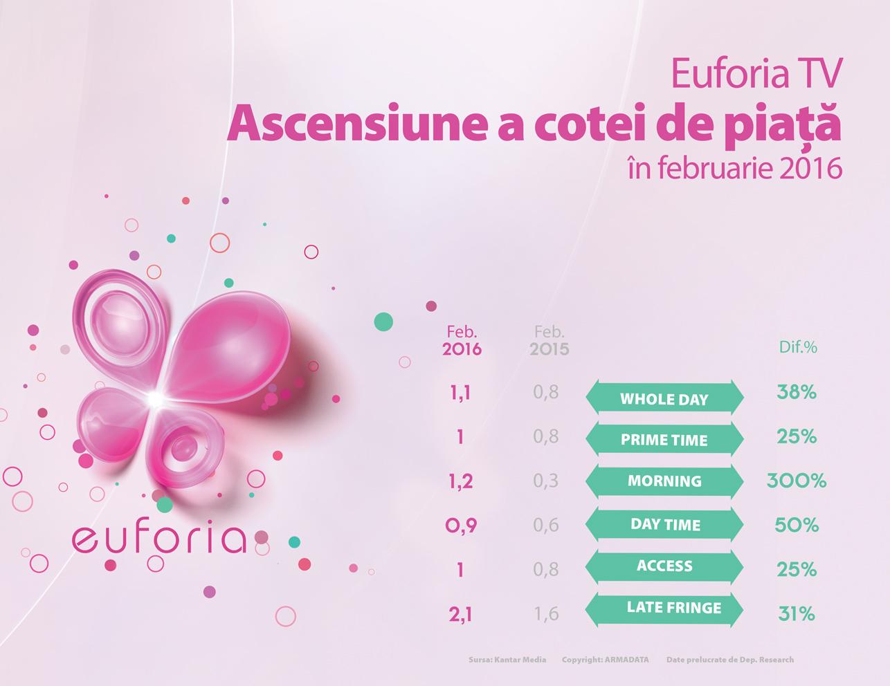 Euforia_2016RO
