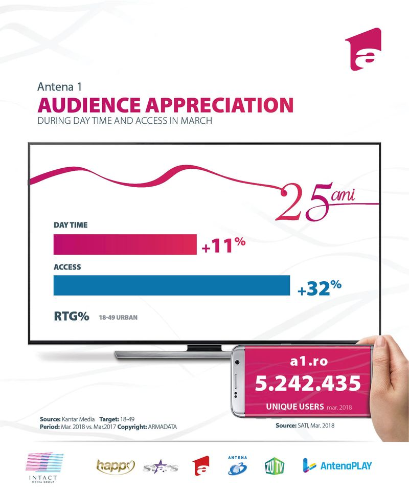 antena-1-audience-appreciation-q1-2018