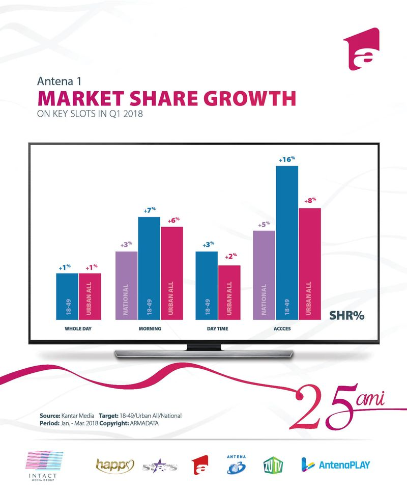 antena-1-market-share-growth-q1-2018