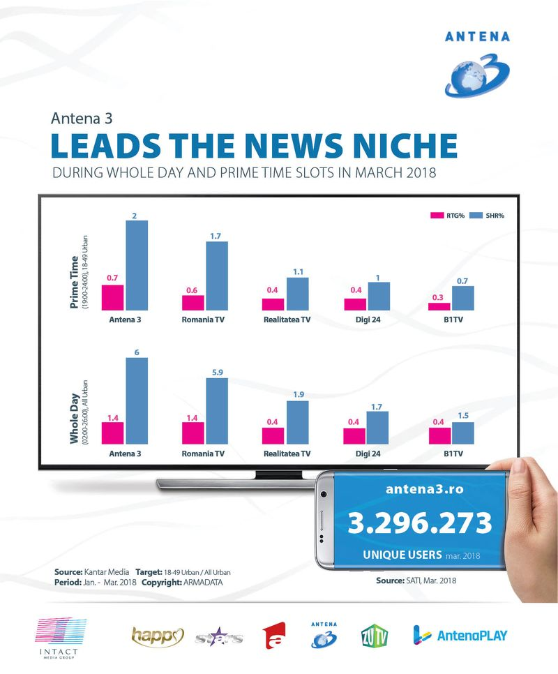 antena-3-leads-the-news-niche-march-2018