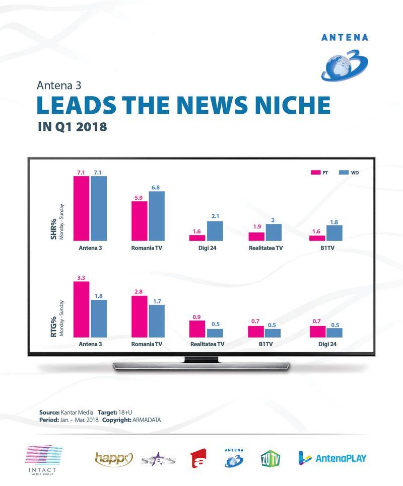 antena-3-leads-the-news-niche-q1-2018